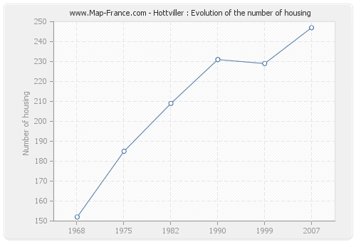 Hottviller : Evolution of the number of housing