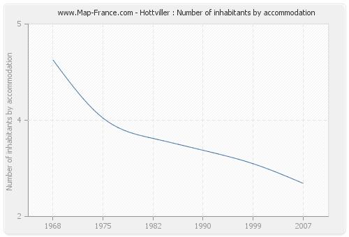 Hottviller : Number of inhabitants by accommodation