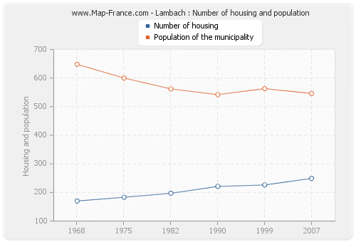 Lambach : Number of housing and population