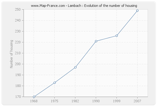 Lambach : Evolution of the number of housing