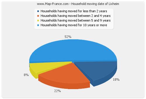 Household moving date of Lixheim