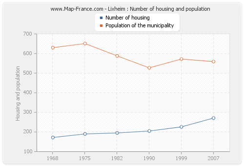 Lixheim : Number of housing and population