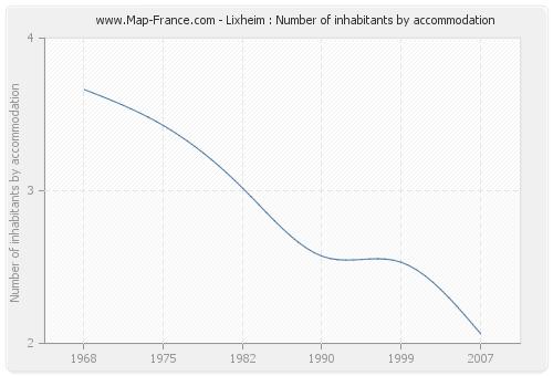 Lixheim : Number of inhabitants by accommodation