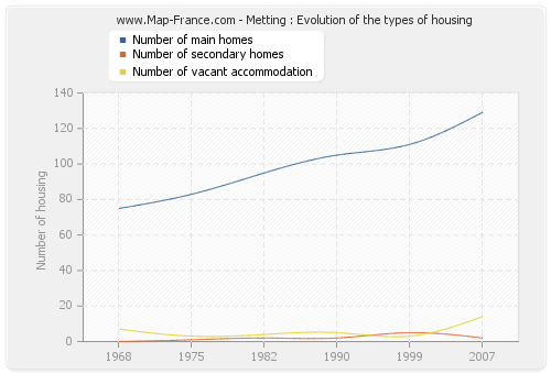 Metting : Evolution of the types of housing