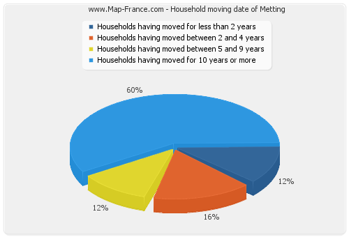 Household moving date of Metting