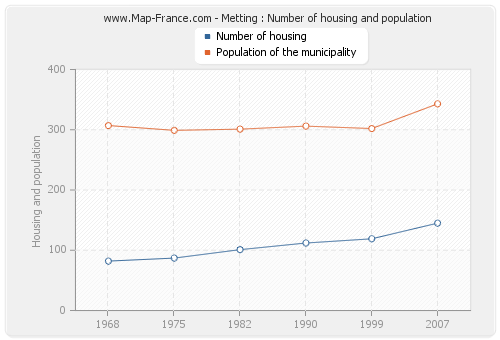 Metting : Number of housing and population