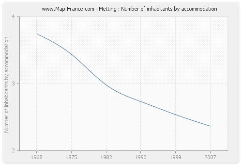 Metting : Number of inhabitants by accommodation