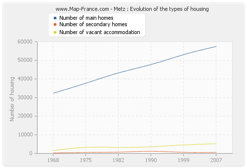 Metz : Evolution of the types of housing