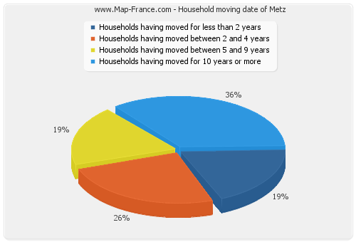 Household moving date of Metz