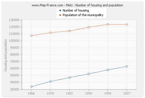 Metz : Number of housing and population