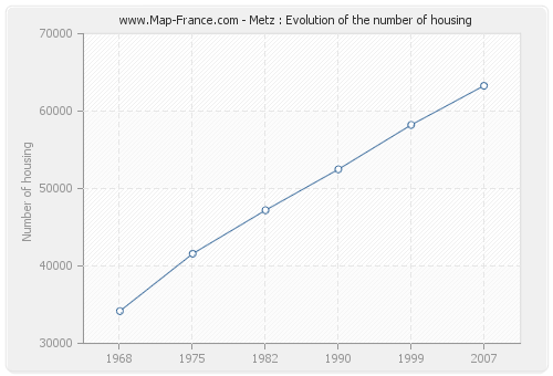 Metz : Evolution of the number of housing