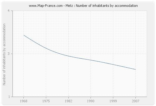 Metz : Number of inhabitants by accommodation