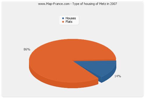 Type of housing of Metz in 2007