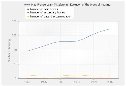 Mittelbronn : Evolution of the types of housing