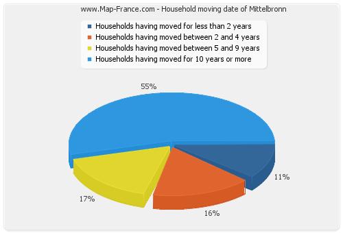 Household moving date of Mittelbronn
