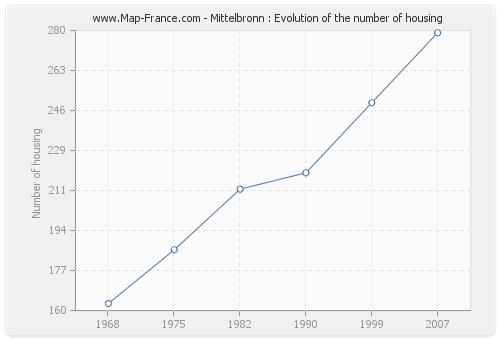 Mittelbronn : Evolution of the number of housing