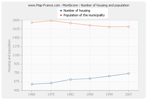 Montbronn : Number of housing and population