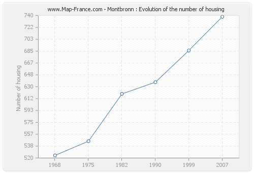 Montbronn : Evolution of the number of housing