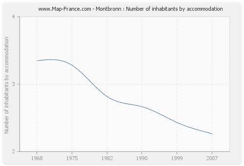 Montbronn : Number of inhabitants by accommodation