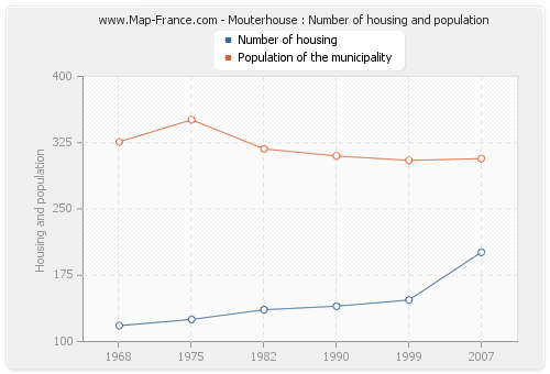 Mouterhouse : Number of housing and population