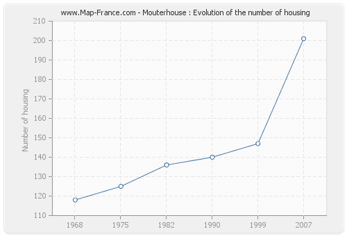 Mouterhouse : Evolution of the number of housing