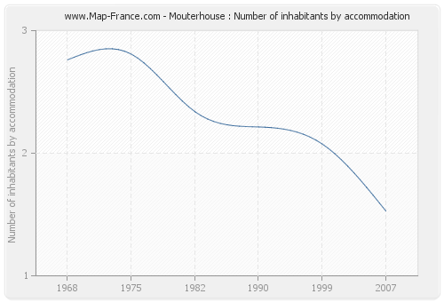 Mouterhouse : Number of inhabitants by accommodation