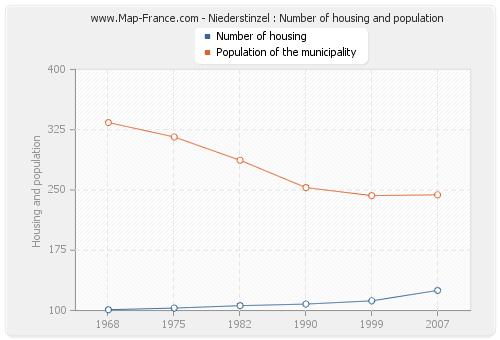 Niederstinzel : Number of housing and population