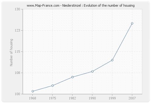 Niederstinzel : Evolution of the number of housing