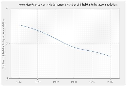 Niederstinzel : Number of inhabitants by accommodation