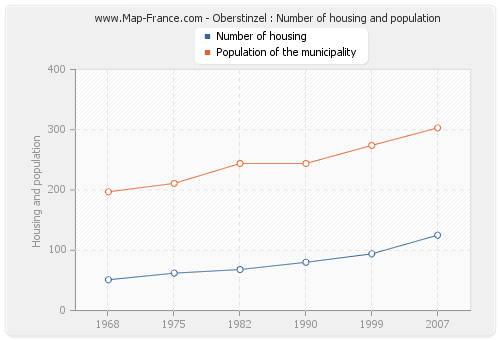 Oberstinzel : Number of housing and population