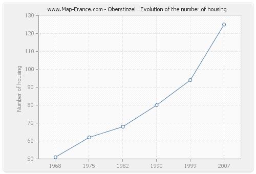 Oberstinzel : Evolution of the number of housing