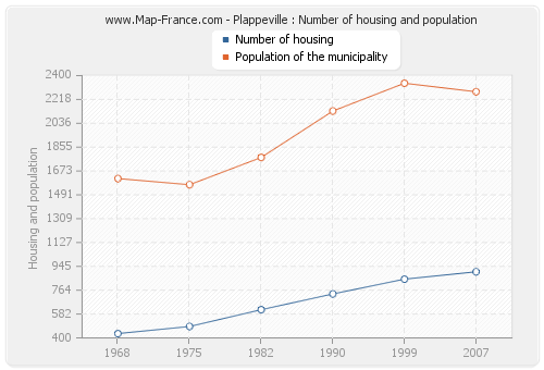 Plappeville : Number of housing and population