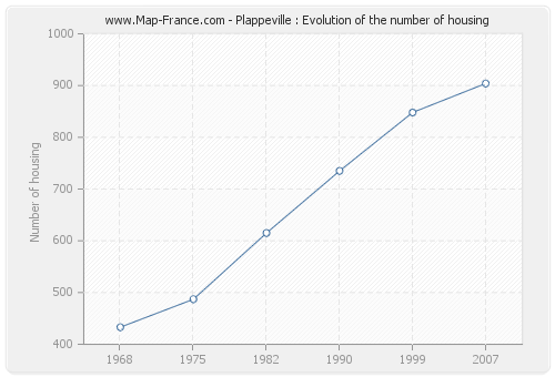 Plappeville : Evolution of the number of housing