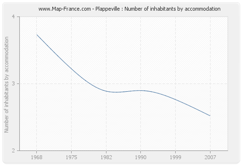 Plappeville : Number of inhabitants by accommodation