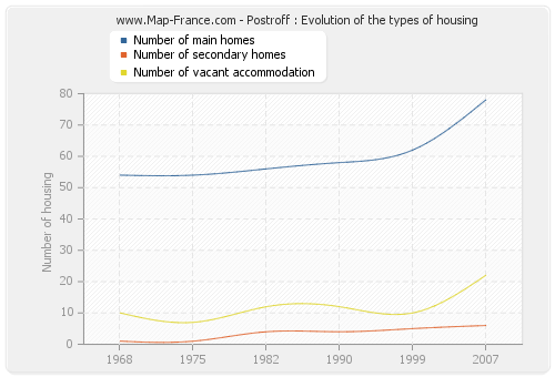 Postroff : Evolution of the types of housing