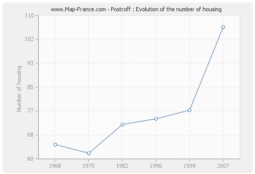 Postroff : Evolution of the number of housing