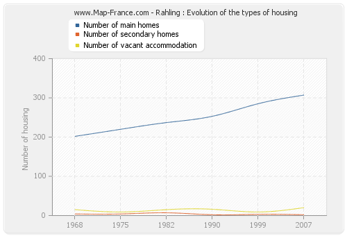 Rahling : Evolution of the types of housing