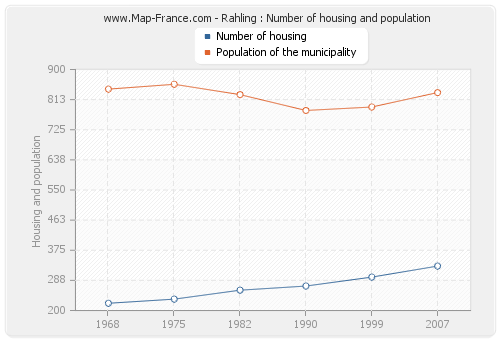 Rahling : Number of housing and population