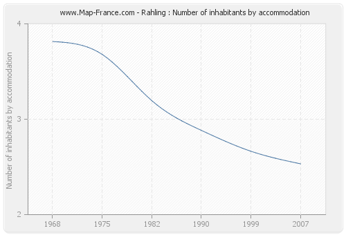 Rahling : Number of inhabitants by accommodation