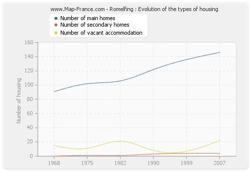 Romelfing : Evolution of the types of housing