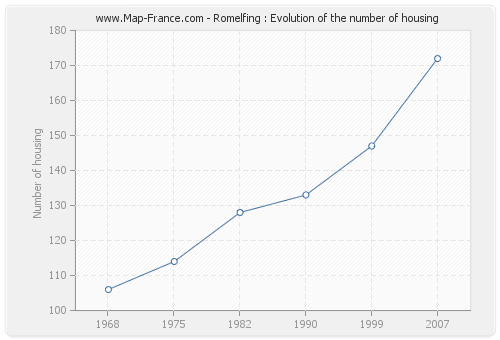 Romelfing : Evolution of the number of housing
