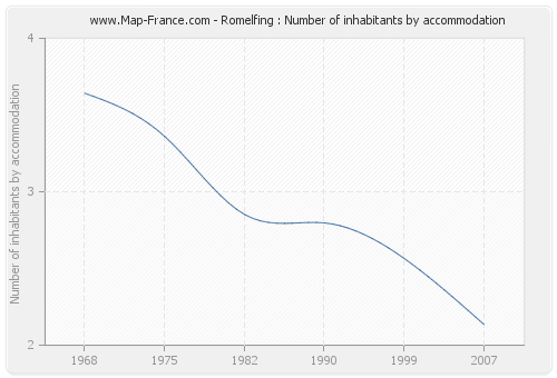 Romelfing : Number of inhabitants by accommodation