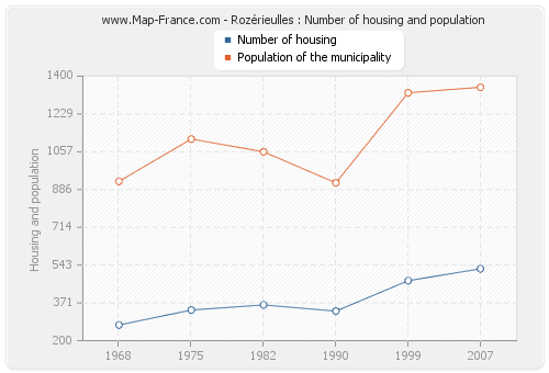 Rozérieulles : Number of housing and population