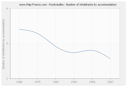 Rozérieulles : Number of inhabitants by accommodation