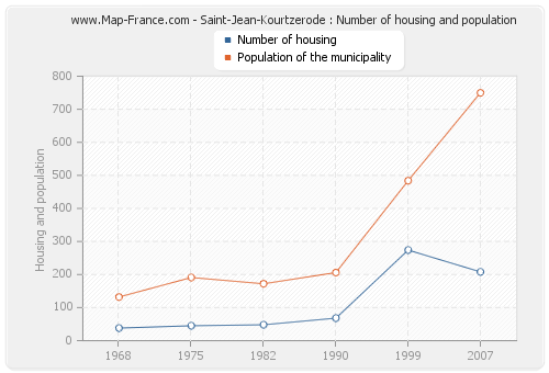 Saint-Jean-Kourtzerode : Number of housing and population