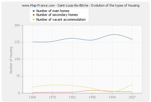 Saint-Louis-lès-Bitche : Evolution of the types of housing