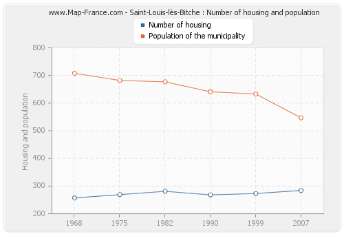 Saint-Louis-lès-Bitche : Number of housing and population