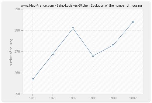 Saint-Louis-lès-Bitche : Evolution of the number of housing