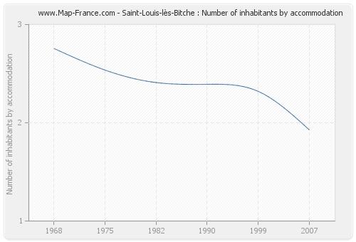 Saint-Louis-lès-Bitche : Number of inhabitants by accommodation