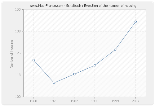 Schalbach : Evolution of the number of housing